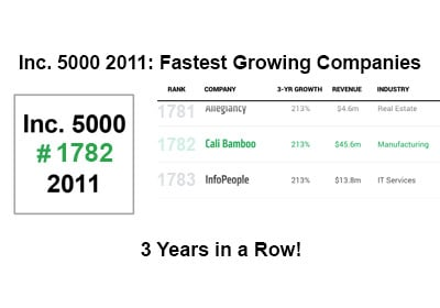 Cali Bamboo Named to Inc. 5000 Fastest Growing Private Company List Third Year in a Row
